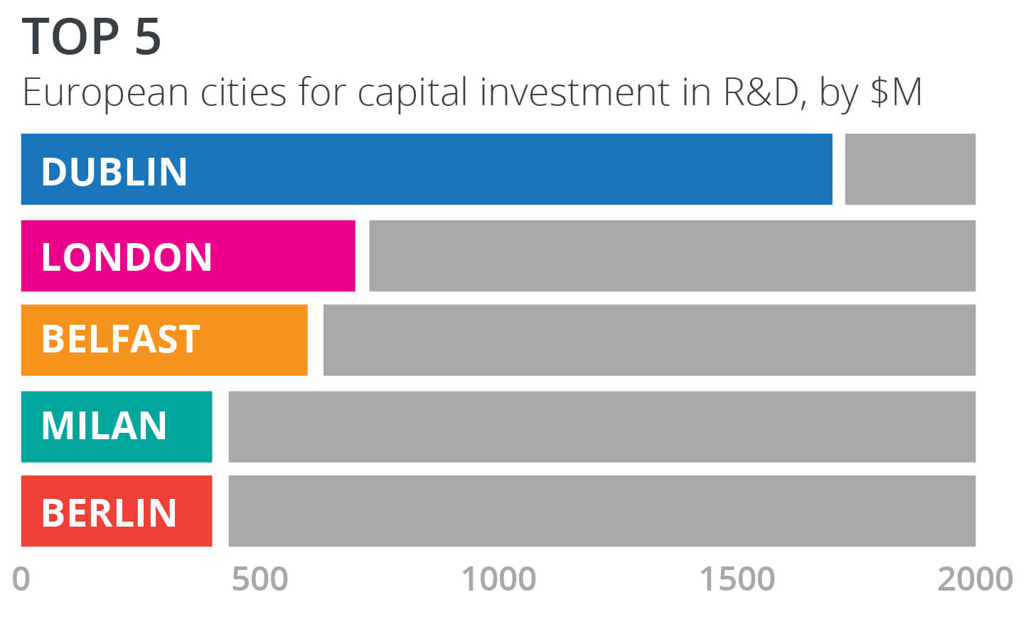 graph depicting top 5 European cities for capital investment