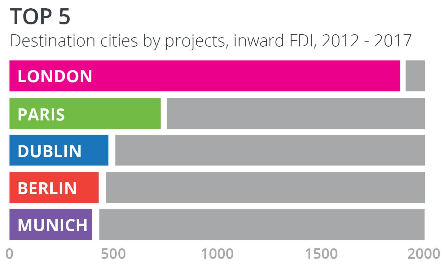 graph depicting top 5 European destination cities by projects, inward FDI