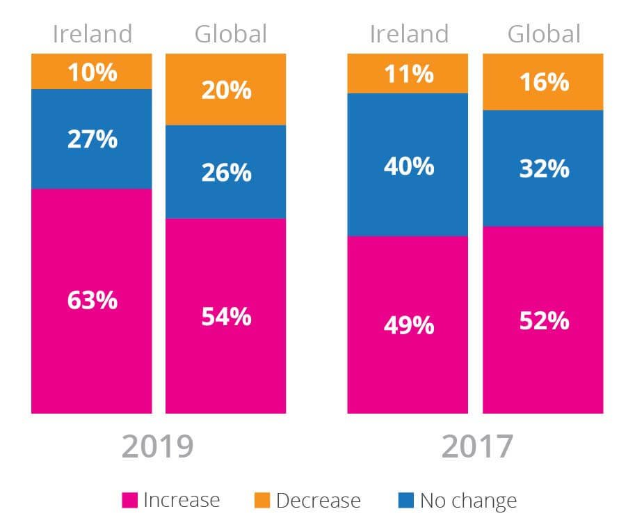 pie chart depicting Irish CEOs expected headcount increase