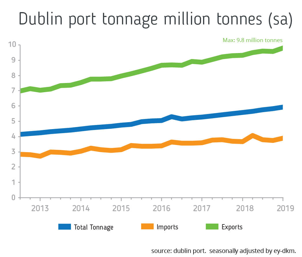 graph depicting throughput at Dublin Port