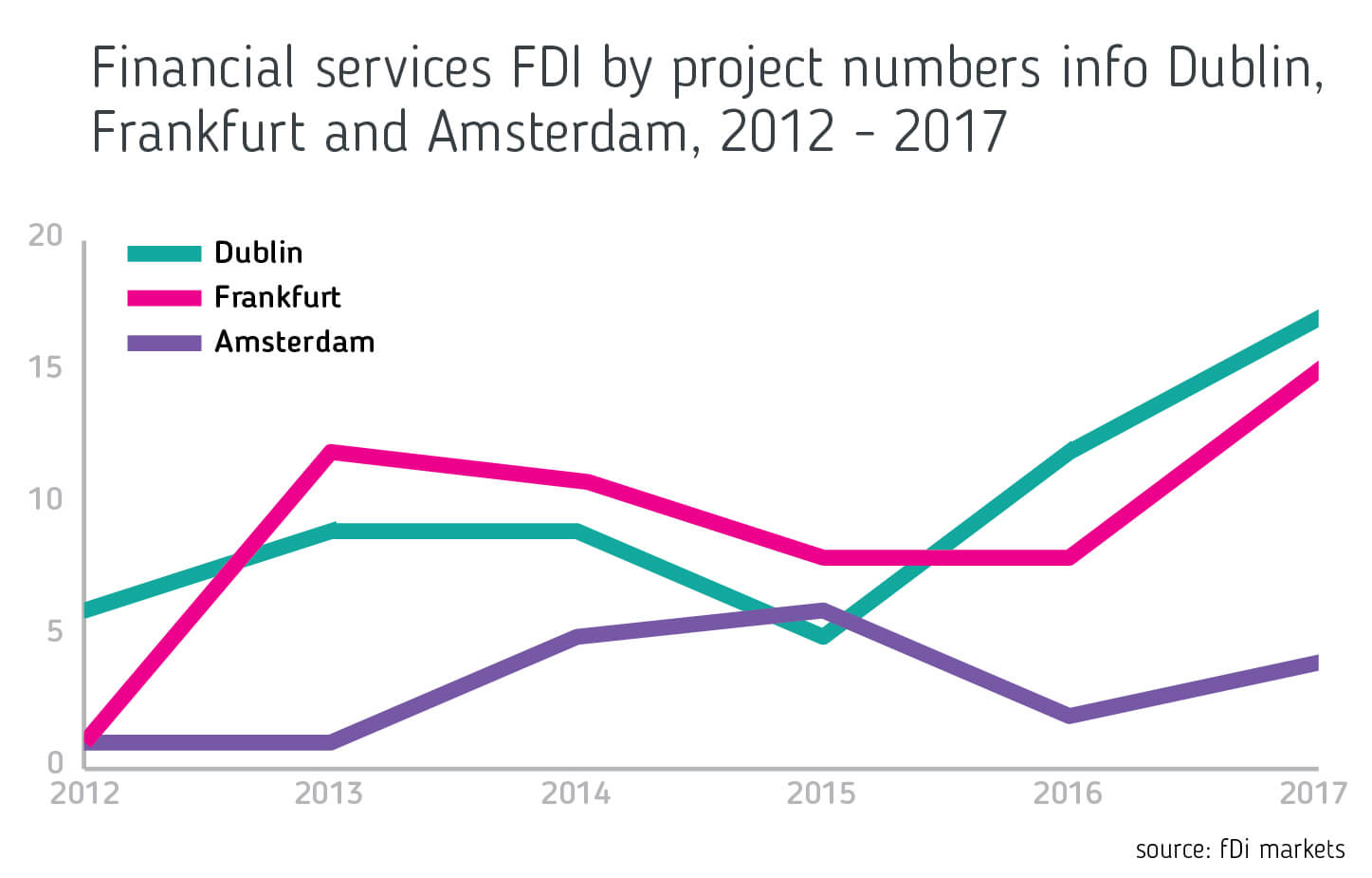 Graph displaying financial services FDI by project numbers for Dublin, Frankfurt & Amsterdam