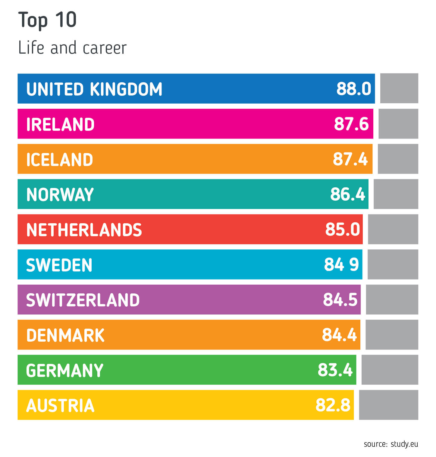 graph depicting EU country ranking for life and career